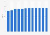 Anteil der Computernutzer in Norwegen bis 2017