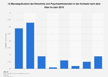 Einnahme von Psychostimulanzien in der Schweiz nach dem Alter 2016
