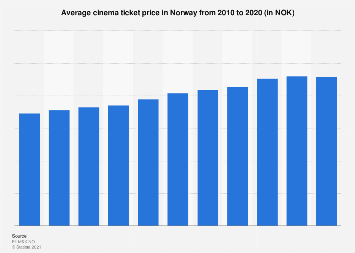 Average cinema ticket price in Norway 2010-2015