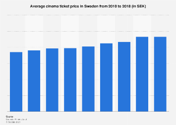 Average cinema ticket price in Sweden 2010-2016