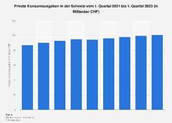 Private Konsumausgaben in der Schweiz nach Quartalen bis Q4 2018