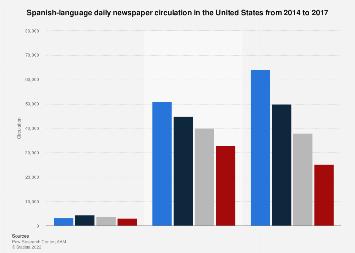 Hispanic daily newspaper circulation in the U.S. 2014-2017