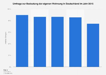Umfrage zur Bedeutung der eigenen Wohnung in Deutschland 2015