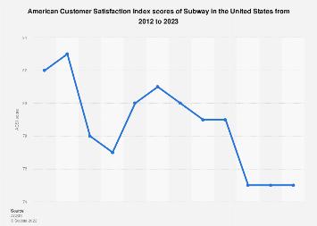 Explanation restaurant penetration subway Market for