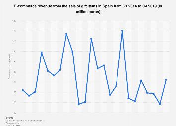 E-commerce revenue: gift items Spain 2014-2018   Statista