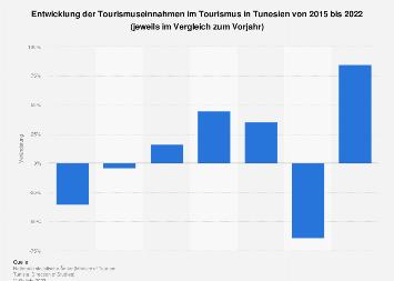 Entwicklung der Kennzahlen im Tourismus in Tunesien bis 2018
