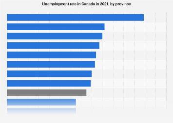 Canada - unemployment rate, by provinces 2017