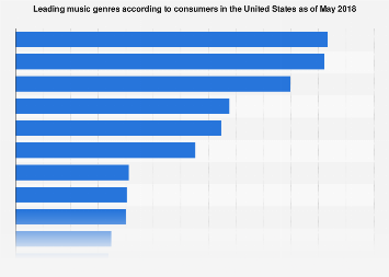 Music genres preferred by consumers in the U.S. 2018