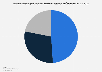 Anteil mobiler Geräte an der Internet-Nutzung in Österreich 2019
