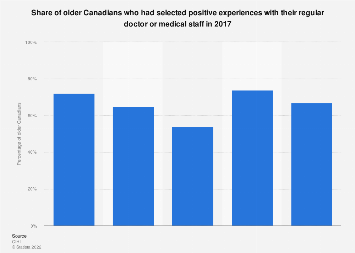 Share of elderly who had positive experiences with doctors in Canada 2017