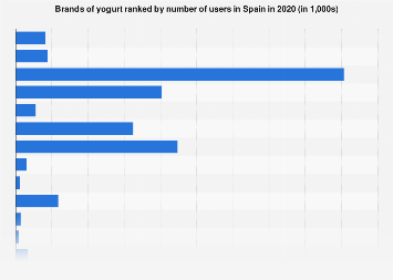 Leading brands of yogurt in Spain 2016, by number of users