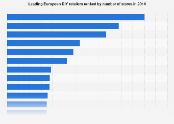 Leading diy retailers by number of stores in spain 2010 2016 leading european diy retailers by store numbers 2014 solutioingenieria Image collections