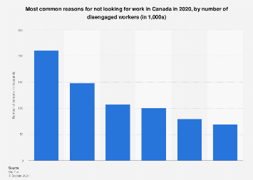 Canada: most common reasons for not looking for work 2017