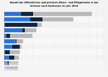 Alters- und Pflegeheime in der Schweiz nach Status und Kanton 2017