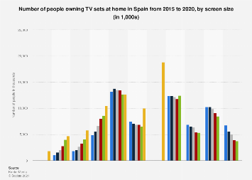 TV sets ownership at home in Spain 2015-2016, by screen size