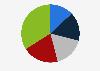 Nutzerstruktur von Zattoo in der Schweiz 2014 (nach Alter)
