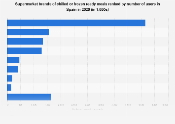 Leading supermarket brands of ready meals in Spain 2016, by number of users