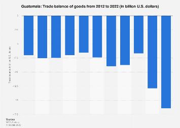 Trade balance of Guatemala 2016