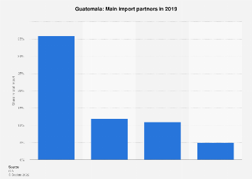 Most important import partners of Guatemala 2016