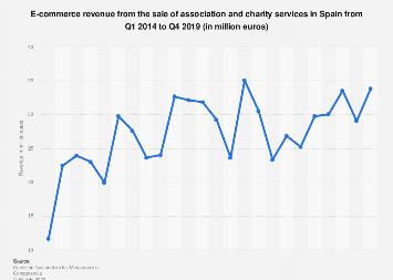 Association and charity services: quarterly e-commerce revenue in Spain 2014-2018