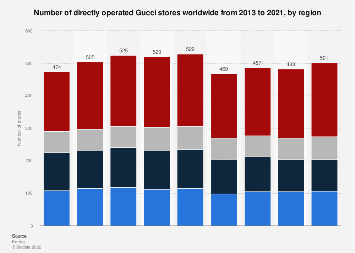 Number of Gucci stores worldwide 2013-2016, by region