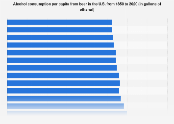 Per capita alcohol consumption from beer in the U.S. 1850-2016
