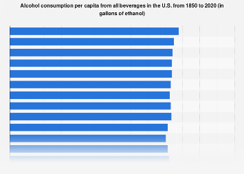 Per capita alcohol consumption of all beverages in the U.S. 1850-2016