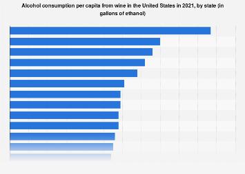 Highest per capita consumption of wine in the top 10 U.S. states 2015
