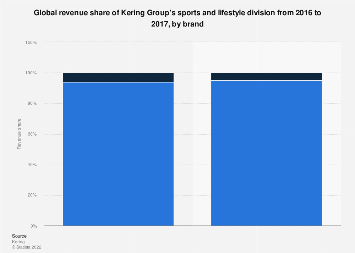Revenue share of Kering Group's lifestyle division worldwide 2016-2017, by brand
