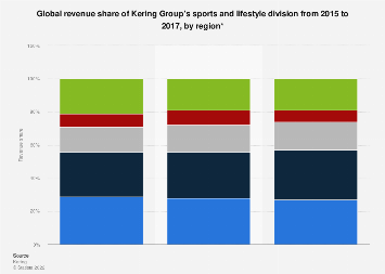 Revenue share of Kering Group's lifestyle division worldwide 2015-2017, by region