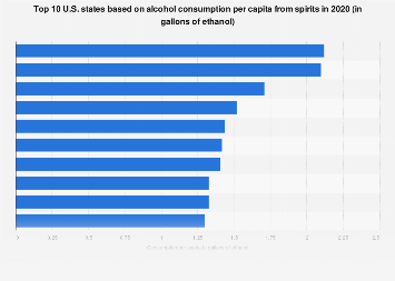 Highest per capita consumption of spirits in the top 10 U.S. states 2015
