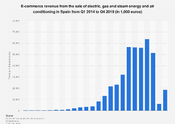 Energy & air conditioning: quarterly e-commerce revenue in Spain 2013-2016