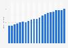Konsum von Sojaschrot weltweit bis 2015/16