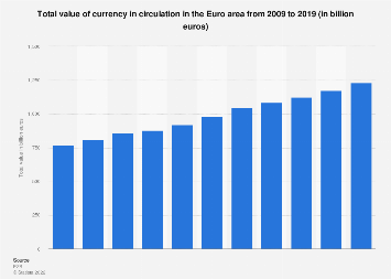 Currency in circulation in the Eurozone 2009-2017