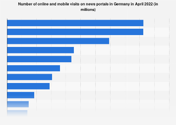Visits of news portals in Germany November 2018