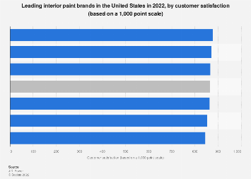 Leading Exterior Paint Brands In The U S 2017 By Customer Satisfaction Statistic