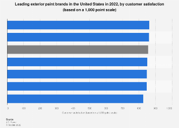 Leading Exterior Paint Brands In The U.S. 2017, By Customer Satisfaction