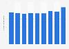 Number of tourism enterprises in Austria 2008-2015