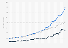 E-commerce sales revenue by quarter in Spain 2011-2014, by payment origin