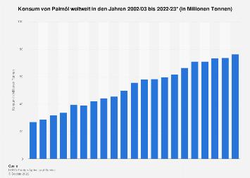 Konsum von Palmöl weltweit bis 2019/2020