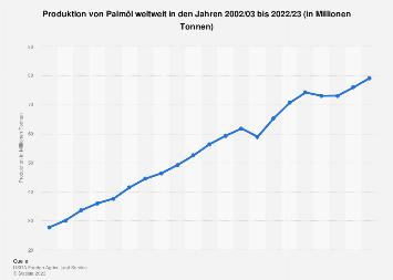 Produktion von Palmöl weltweit bis 2018/2019