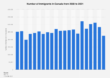 Number of immigrants in Canada 2000-2018