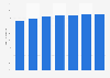 Prognose zum Anteil der Mobiltelefonnutzer in Polen bis 2019