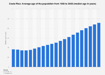Median age of the population in Costa Rica 2015