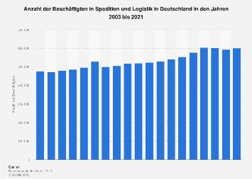 Beschäftigte in Spedition und Logistik in Deutschland bis 2017