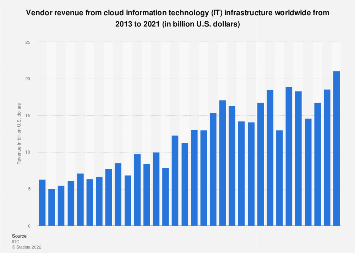 Revenue of global cloud IT infrastructure 2013-2019, by quarter