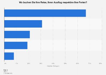 Reise-Buchungsverhalten der Schweizer nach Vertriebskanal bis 2017