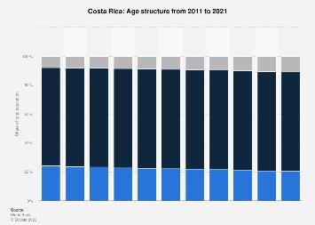 Age structure in Costa Rica 2006-2016