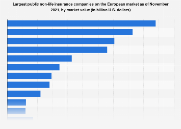 Leading European non-life insurance companies ranked by market value as of 2015