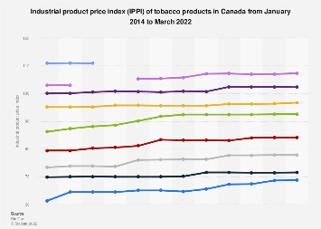Industrial product price index of tobacco products in Canada 2013-2017